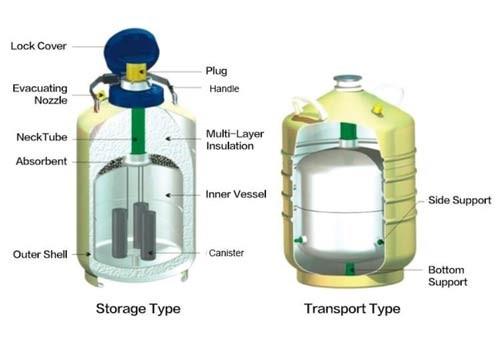 نیتروژن مایع را چگونه تهیه کنیم ؟