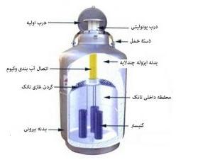 مخزن نیتروژن مایع چیست ؟